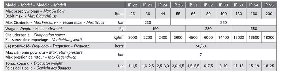 Charakterystyka techniczna Ghedini: IP 22, IP 23, IP 24, IP 25, IP 31, IP 32, IP 33, IP 53, IP 55